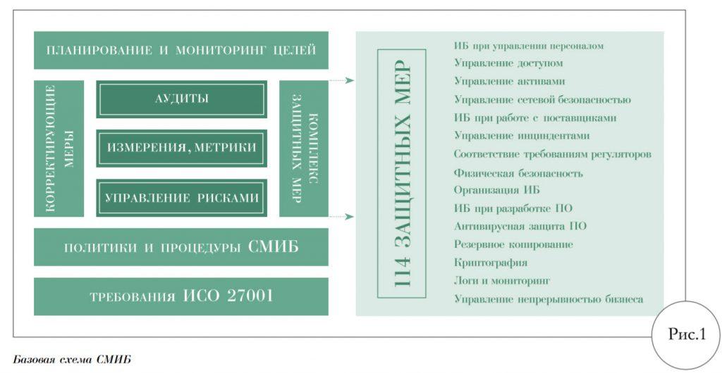 Картинка из журнала - Базовая схема СМИБ